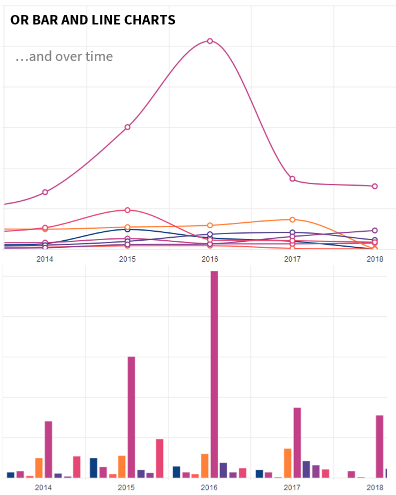 Asylum Applicants Over Time